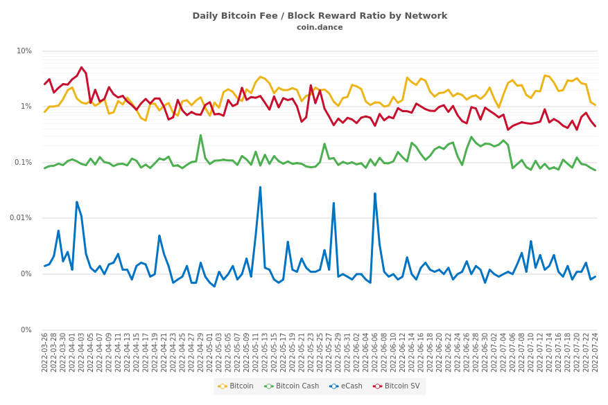 Daily Bitcoin Fee / Block Reward Ratio by Network