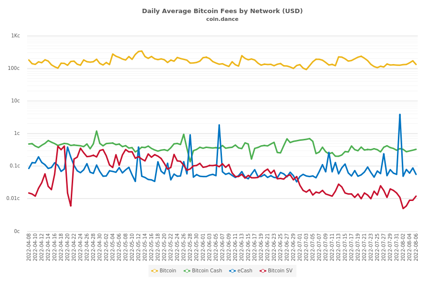 Daily Average Bitcoin Fees by Network (USD)