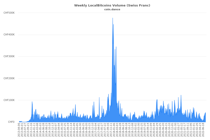 Switzerland Localbitcoins Volume Charts