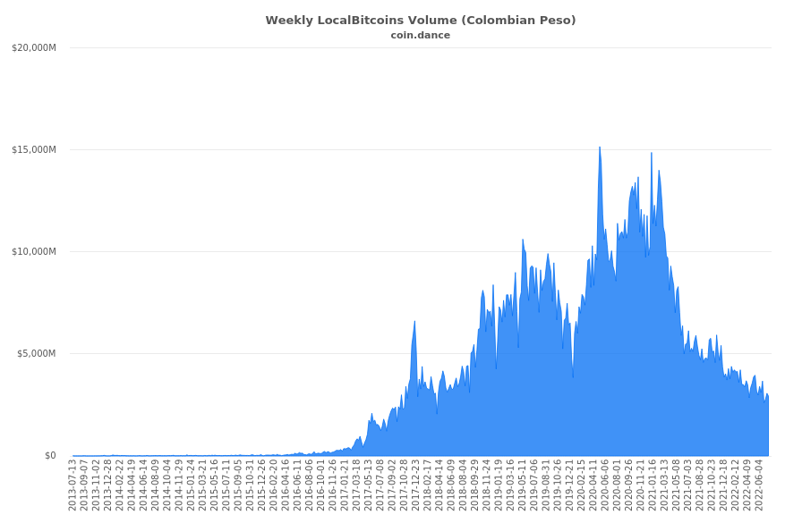 Colombia Localbitcoins Volume Charts
