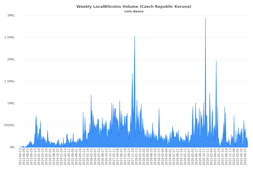Czech Republic Localbitcoins Volume Charts