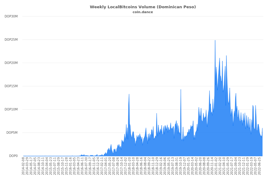 Dominican Republic Localbitcoins Volume Charts