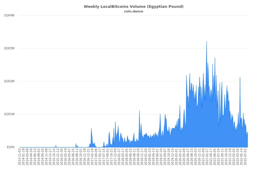 Egypt Localbitcoins Volume Charts