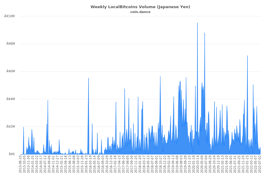 Japan Localbitcoins Volume Charts